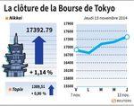 Tokyo : La Bourse de Tokyo finit en hausse de 1,14%