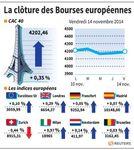 Europe : Les marchés européens clôturent en très légère hausse