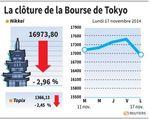 Tokyo : La Bourse de Tokyo finit en baisse de 2,96% après le PIB