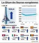 Europe : Les Bourses européennes clôturent en hausse, Paris gagne 0,56%