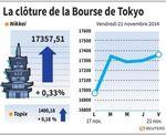 Tokyo : La Bourse de Tokyo finit en hausse dans le sillage de Wall Street