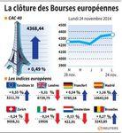 Europe : Les Bourses européennes ont prolongé leur mouvement de hausse