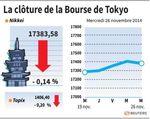 Tokyo : La Bourse de Tokyo finit en repli de 0,14%