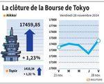 Tokyo : La Bourse de Tokyo finit en hausse de 1,23%