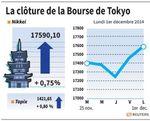 Tokyo : La Bourse de Tokyo finit en hausse de 0,75%