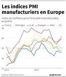 L'industrie cale en Europe et en Asie