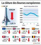 Europe : Forte baisse à la clôture des marchés européens