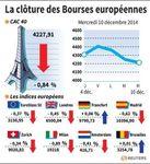 Europe : Les Bourses européennes terminent dans le rouge, sauf Francfort