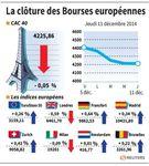 Europe : Les marchés européens finissent en ordre dispersé