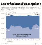 Marché : Hausse des créations d'entreprises en novembre en France