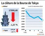 Tokyo : La Bourse de Tokyo finit en baisse de 1,57%