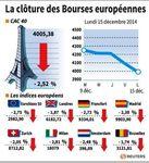 Europe : Les Bourses européennes terminent en net recul