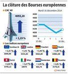 Europe : Les marchés européens finissent en forte hausse, Moscou rassure