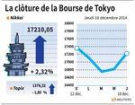 Tokyo : La Bourse de Tokyo finit en hausse de 2,32% après la Fed