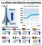 Europe : Quatrième séance de hausse pour les Bourses européennes