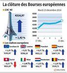Europe : Nette progression pour les marchés européens à la clôture
