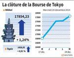 Tokyo : La Bourse de Tokyo finit en nette hausse après Wall Street