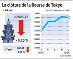 Tokyo : La Bourse de Tokyo finit en léger repli jeudi