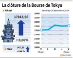 Tokyo : La Bourse de Tokyo gagne 0,06% à la clôture