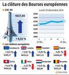 Europe : Les Bourses européennes clôturent en hausse, Paris gagne 0,51%