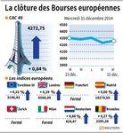 Europe : Le CAC 40, a terminé en hausse de 0,64% pour sa dernière séance