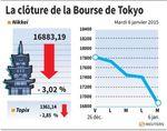 Tokyo : La Bourse de Tokyo finit en baisse de plus de 3%
