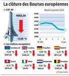 Europe : Les marchés européens prolongent leur recul, terminent en baisse