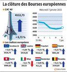 Europe : Les Bourses européennes clôturent en hausse, Paris gagne 0,72%