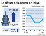 Tokyo : La Bourse de Tokyo rebondit de 1,67%