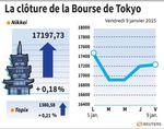 Tokyo : La Bourse de Tokyo finit en hausse de 0,18%