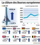 Europe : Les marchés européens finissent en hausse, sauf Londres
