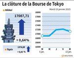 Tokyo : La Bourse de Tokyo recule avec le pétrole et le yen