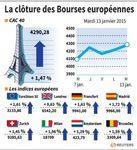 Europe : Nouvelle séance de hausse pour les Bourses européennes