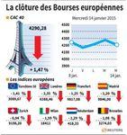Europe : Fort repli des marchés européens en clôture
