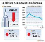 Wall Street : Wall Street finit en recul malgré le rebond des cours du pétrole