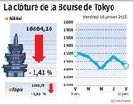 Tokyo : La Bourse de Tokyo finit en baisse de 1,43%