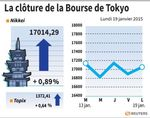 Tokyo : La Bourse de Tokyo finit en hausse de 0,89%