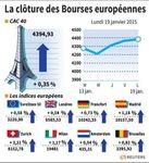 Europe : Les Bourses européennes terminent en hausse, le CAC gagne 0,35%