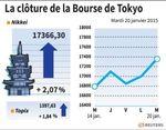 Tokyo : La Bourse de Tokyo finit hausse de 2%