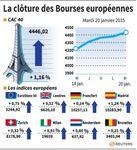 Europe : Les marchés européens clôturent à nouveau dans le vert