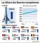 Europe : Les marchés européens finissent dans le vert
