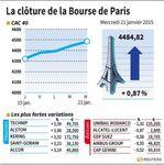 Marché : Les valeurs suivies à la clôture de la Bourse de Paris