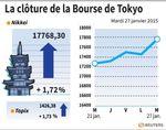 Tokyo : La Bourse de Tokyo finit en hausse de 1,72%