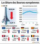 Europe : Les Bourses européennes clôturent en ordre dispersé