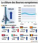 Europe : Les Bourses européennes finissent en légère hausse