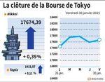 Tokyo : La Bourse de Tokyo finit en hausse de 0,39%