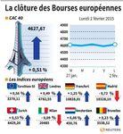 Europe : Les marchés européens terminent une séance volatile dans le vert