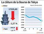 Tokyo : La Bourse de Tokyo finit en baisse de 1,27%