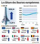 Europe : L'Europe termine en ordre dispersé, le CAC 40 gagne 0,39%