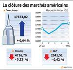 Wall Street : Le Dow Jones stable, le Nasdaq perd 0,23%